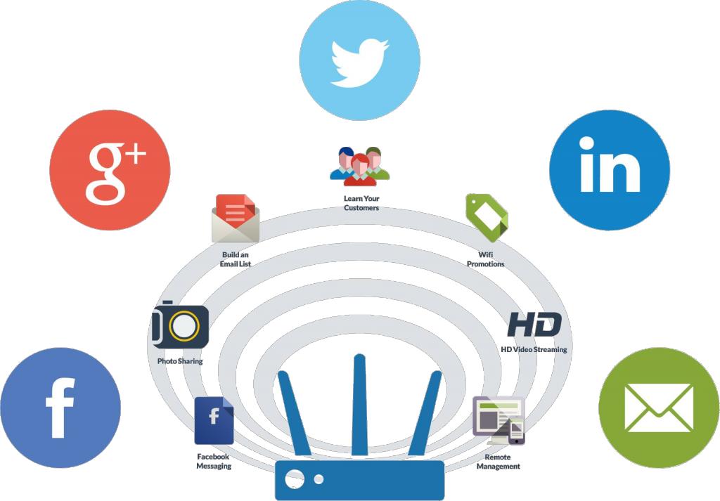 Key Aspects of Wireless Network Service